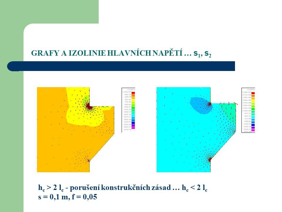 GRAFY A IZOLINIE HLAVNÍCH NAPĚTÍ … s 1, s 2 h c > 2 l c - porušení konstrukčních zásad … h c < 2 l c s = 0,1 m, f = 0,05