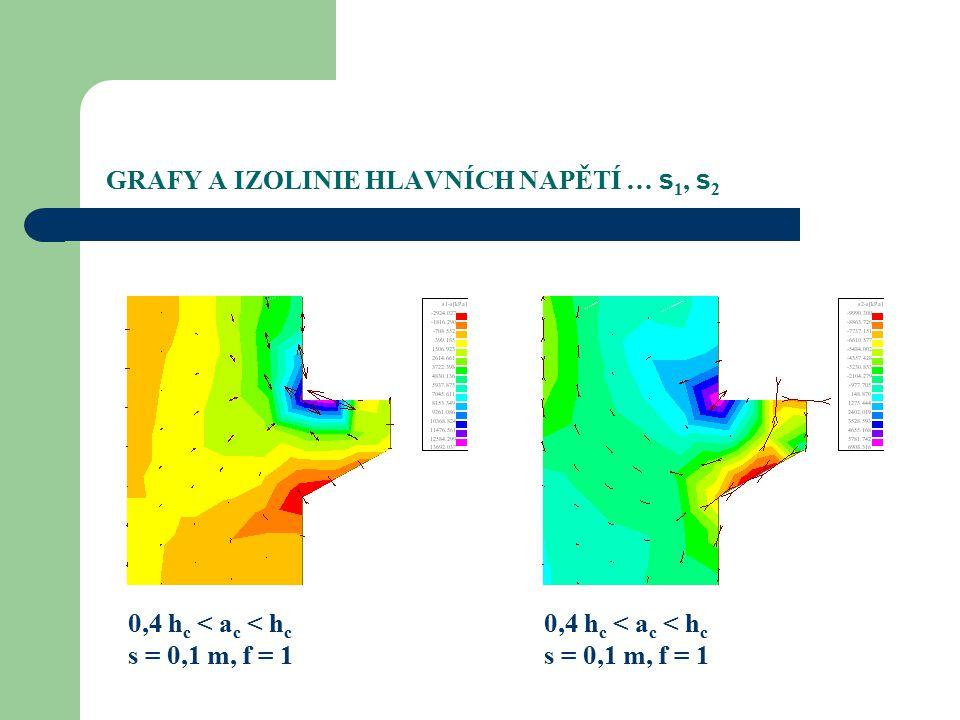 GRAFY A IZOLINIE HLAVNÍCH NAPĚTÍ … s 1, s 2 0,4 h c < a c < h c s = 0,1 m, f = 1 0,4 h c < a c < h c s = 0,1 m, f = 1