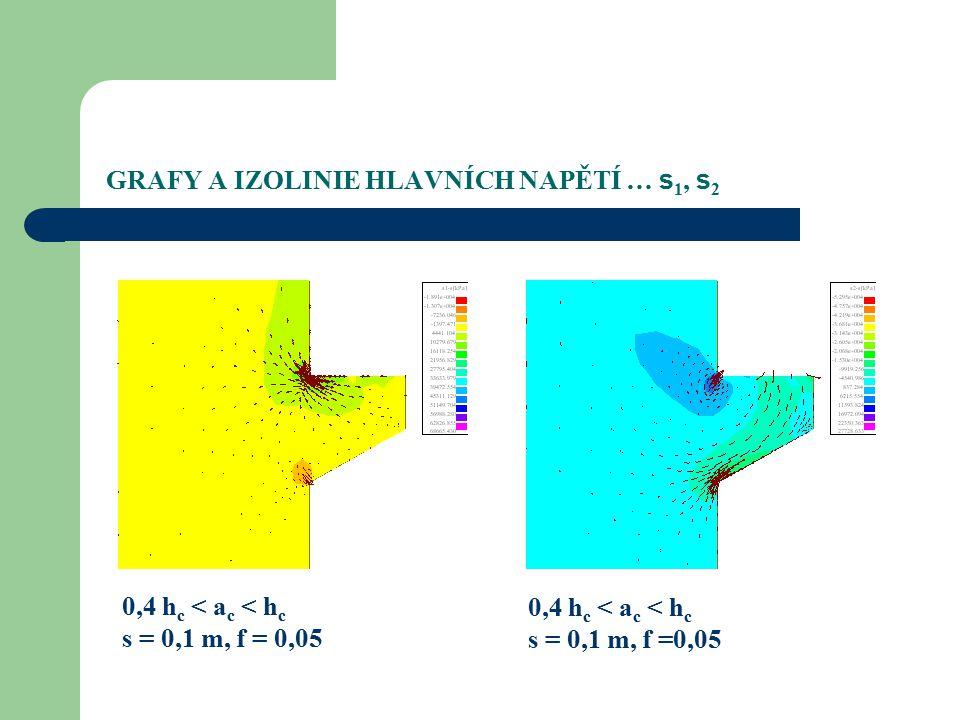 GRAFY A IZOLINIE HLAVNÍCH NAPĚTÍ … s 1, s 2 0,4 h c < a c < h c s = 0,1 m, f =0,05 0,4 h c < a c < h c s = 0,1 m, f = 0,05