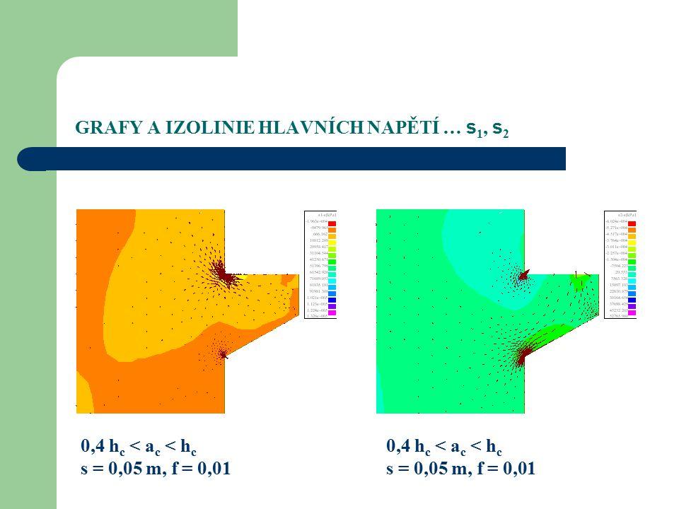 GRAFY A IZOLINIE HLAVNÍCH NAPĚTÍ … s 1, s 2 0,4 h c < a c < h c s = 0,05 m, f = 0,01 0,4 h c < a c < h c s = 0,05 m, f = 0,01