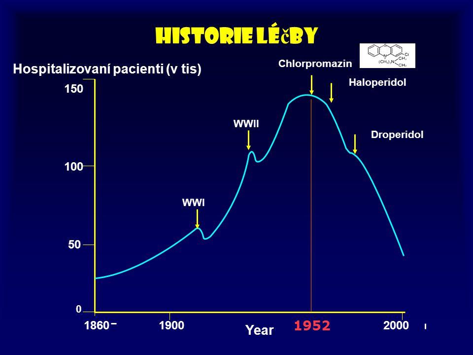 Hospitalizovaní pacienti (v tis) 150 100 50 0 186019002000 WWI WWII Chlorpromazin Haloperidol Droperidol Year Historie lé č by 1952