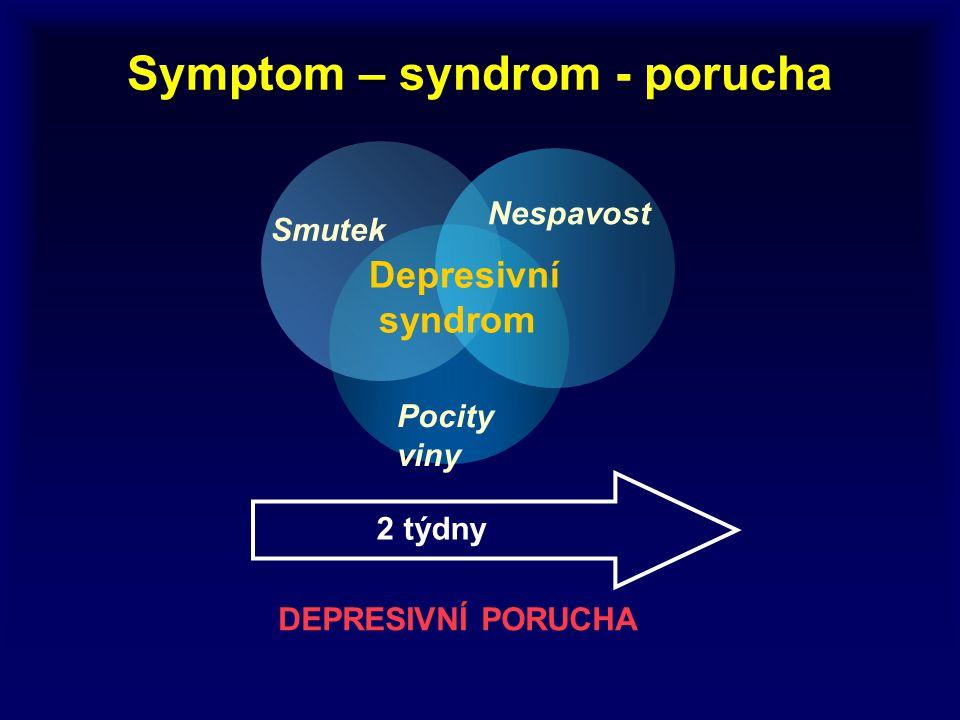 Symptom – syndrom - porucha Pocity viny Smutek Nespavost Depresivní syndrom 2 týdny DEPRESIVNÍ PORUCHA