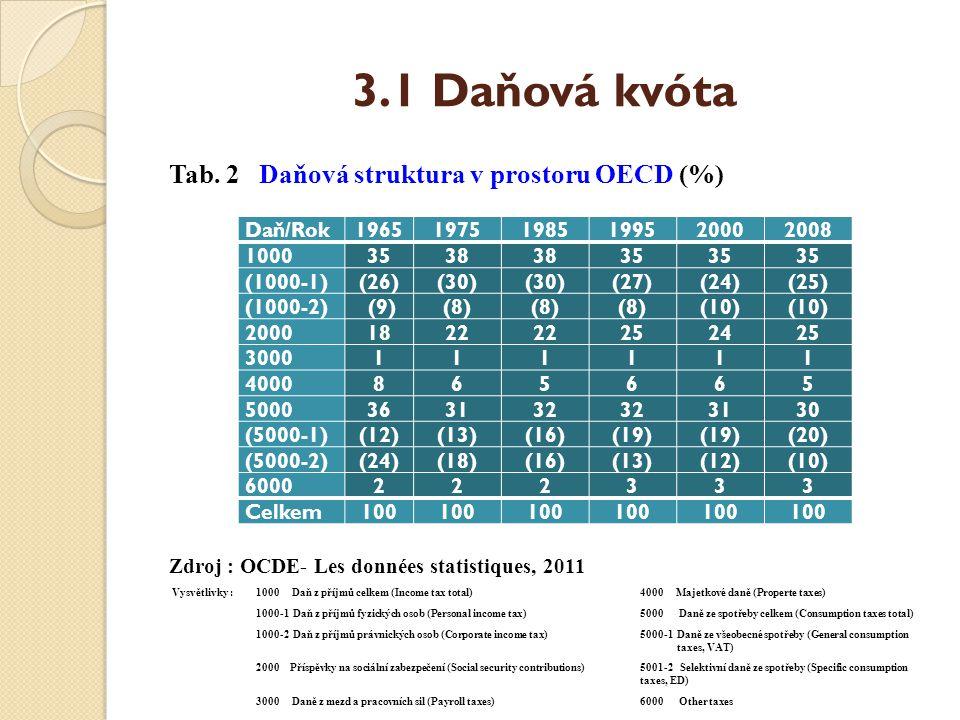 3.1 Daňová kvóta Tab. 2 Daňová struktura v prostoru OECD (%) Zdroj : OCDE- Les données statistiques, 2011 Vysvětlivky : 1000 Daň z příjmů celkem (Inco