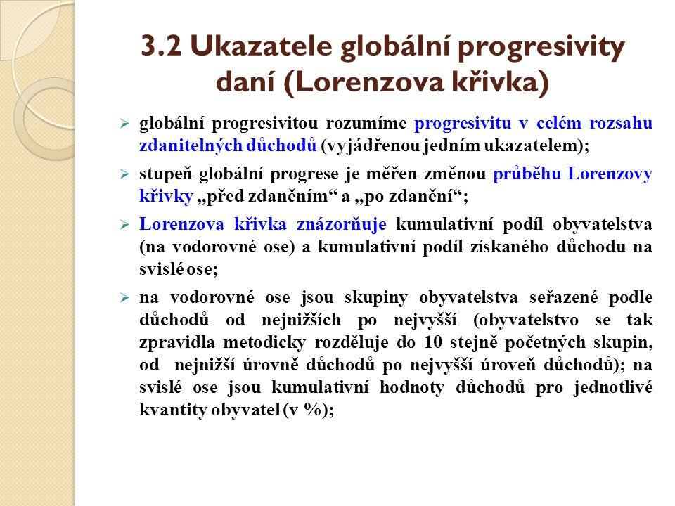 3.2 Ukazatele globální progresivity daní (Lorenzova křivka)  globální progresivitou rozumíme progresivitu v celém rozsahu zdanitelných důchodů (vyjád