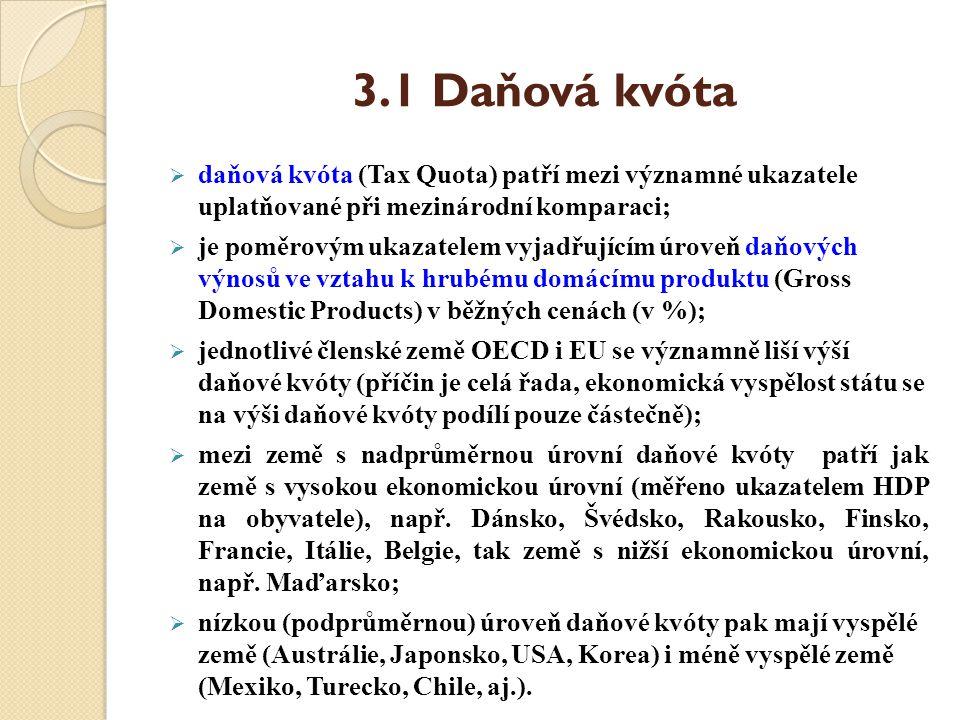 3.1 Daňová kvóta  daňová kvóta (Tax Quota) patří mezi významné ukazatele uplatňované při mezinárodní komparaci;  je poměrovým ukazatelem vyjadřující