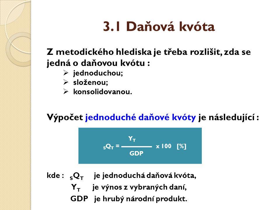 3.1 Daňová kvóta Výpočet složené daňové kvóty je následující : kde : K Q T je složená daňová kvóta, Y T je výnos z vybraných daní, IS je pojistné na sociální zabezpečení, C jsou poplatky, D je clo, GDP je hrubý národní produkt.