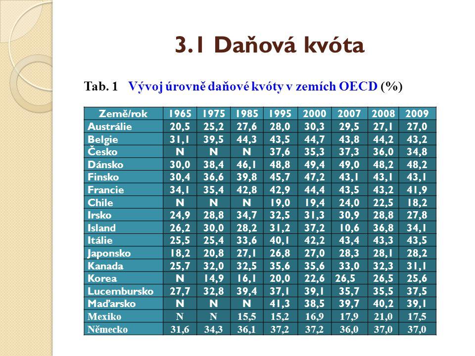 3.1 Daňová kvóta Tab. 1 Vývoj úrovně daňové kvóty v zemích OECD (%) Země/rok19651975198519952000200720082009 Austrálie20,525,227,628,030,329,527,127,0