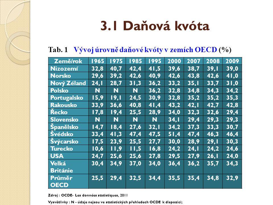 3.1 Daňová kvóta Tab. 1 Vývoj úrovně daňové kvóty v zemích OECD (%) Zdroj : OCDE- Les données statistiques, 2011 Vysvětlivky : N - údaje nejsou ve sta