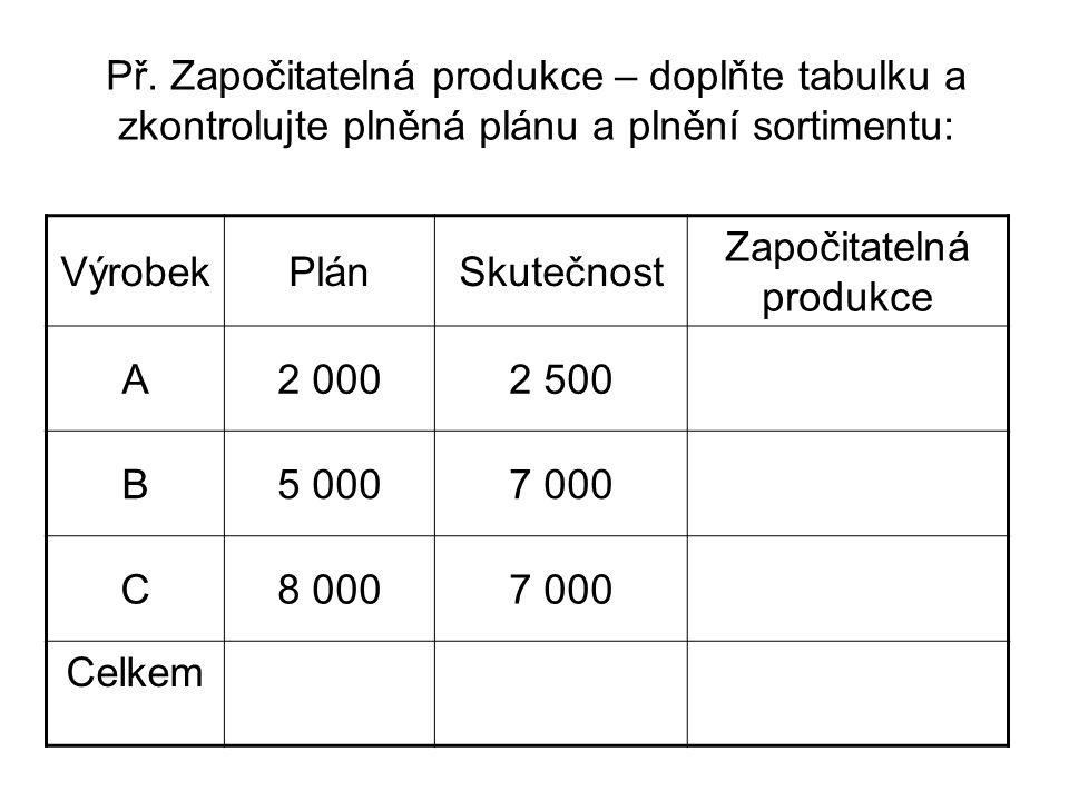 Př. Započitatelná produkce – doplňte tabulku a zkontrolujte plněná plánu a plnění sortimentu: VýrobekPlánSkutečnost Započitatelná produkce A2 0002 500