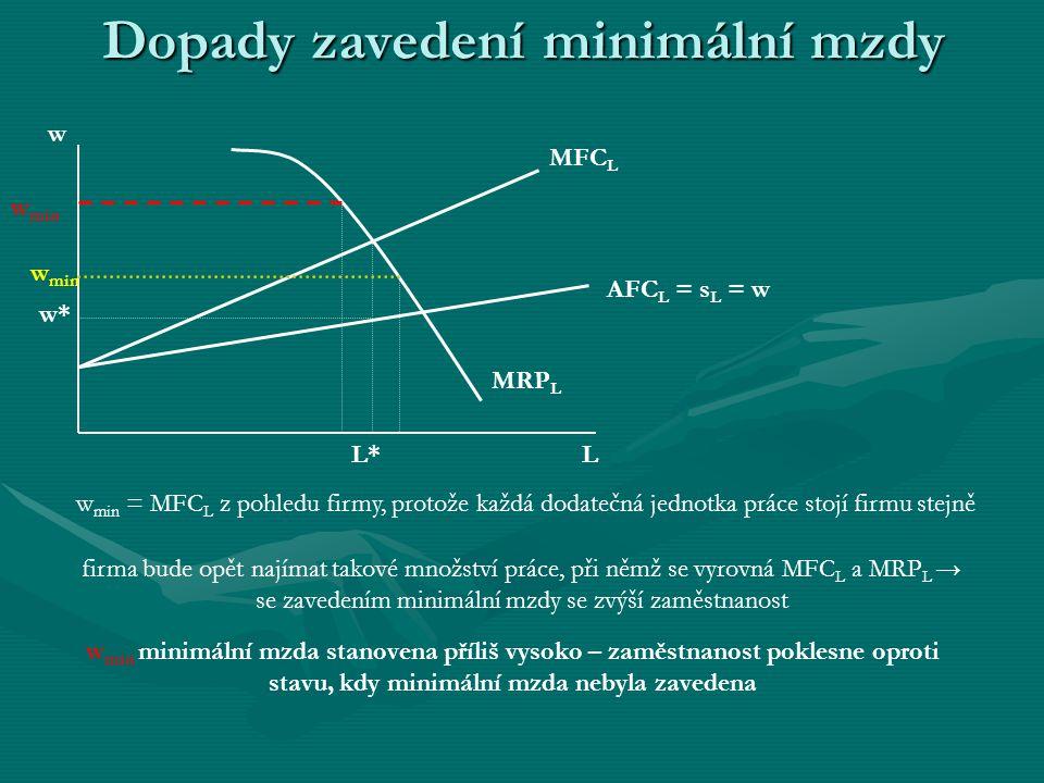 Dopady zavedení minimální mzdy AFC L = s L = w MFC L L w MRP L w* L* w min w min = MFC L z pohledu firmy, protože každá dodatečná jednotka práce stojí firmu stejně firma bude opět najímat takové množství práce, při němž se vyrovná MFC L a MRP L → se zavedením minimální mzdy se zvýší zaměstnanost w min w min minimální mzda stanovena příliš vysoko – zaměstnanost poklesne oproti stavu, kdy minimální mzda nebyla zavedena