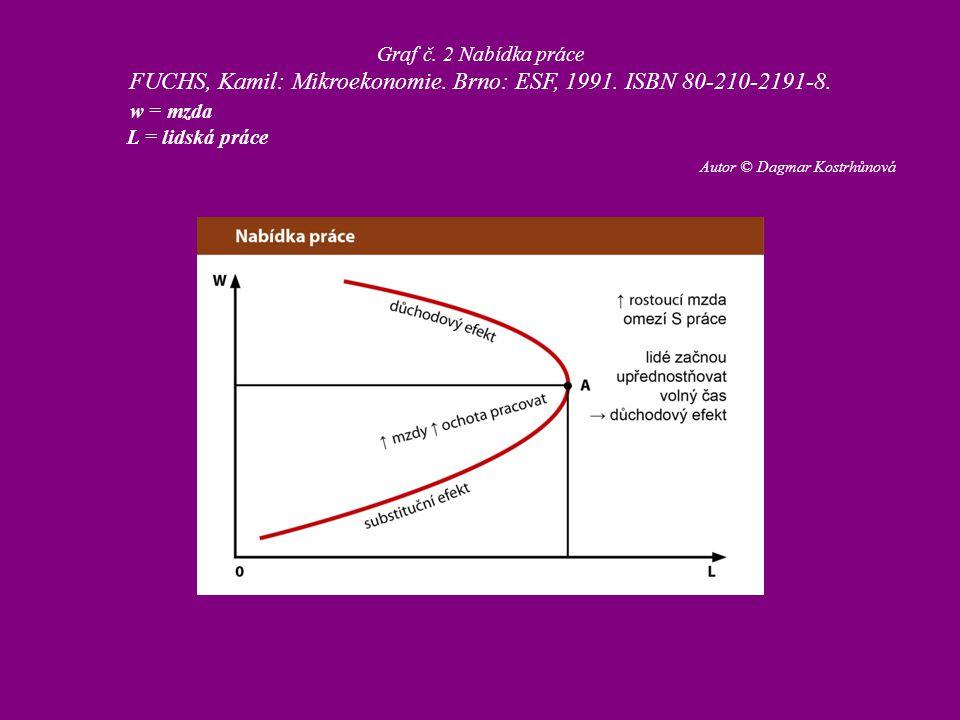Graf č. 2 Nabídka práce FUCHS, Kamil: Mikroekonomie. Brno: ESF, 1991. ISBN 80-210-2191-8. w = mzda L = lidská práce Autor © Dagmar Kostrhůnová