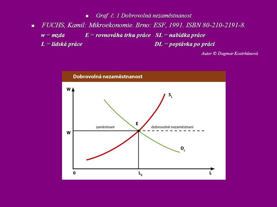 Graf č. 1 Dobrovolná nezaměstnanost Graf č. 1 Dobrovolná nezaměstnanost FUCHS, Kamil: Mikroekonomie. Brno: ESF, 1991. ISBN 80-210-2191-8. FUCHS, Kamil