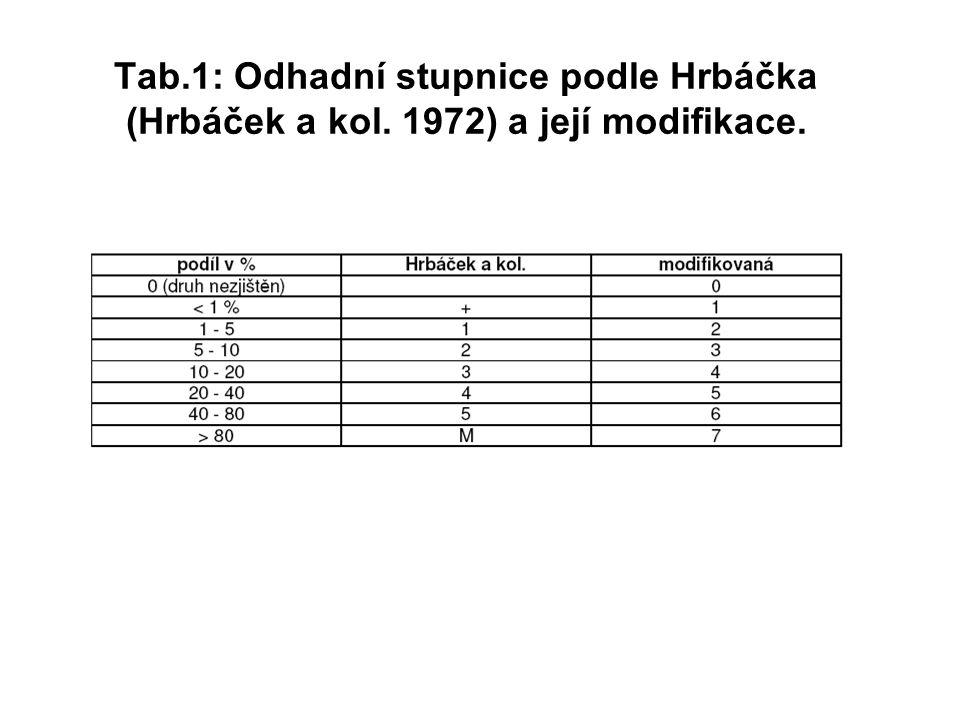 Tab.1: Odhadní stupnice podle Hrbáčka (Hrbáček a kol. 1972) a její modifikace.
