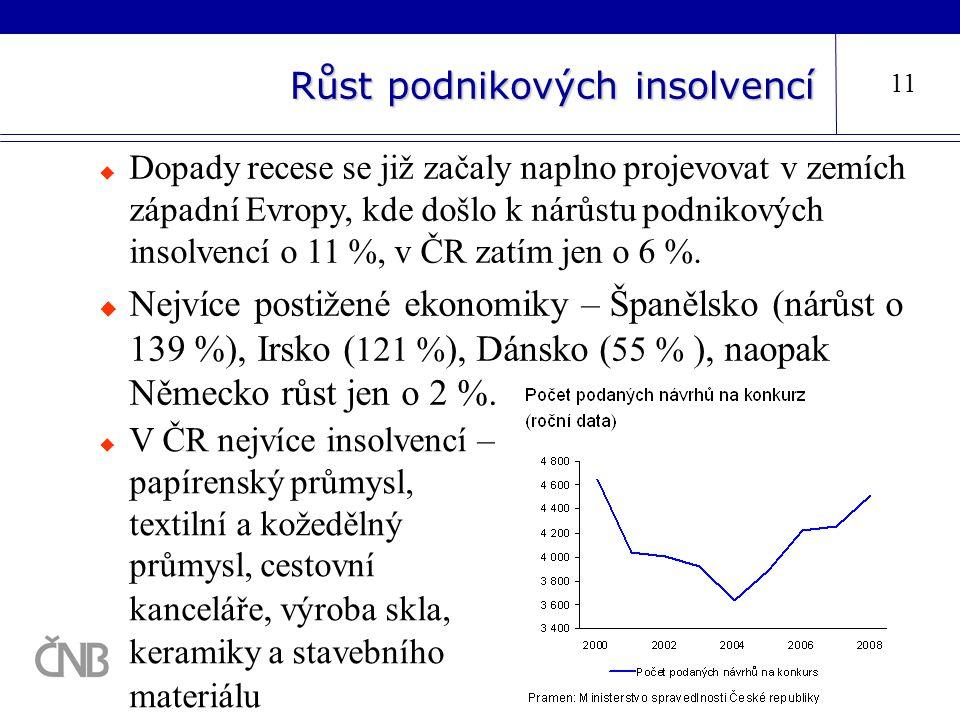 Růst podnikových insolvencí 11  Dopady recese se již začaly naplno projevovat v zemích západní Evropy, kde došlo k nárůstu podnikových insolvencí o 1