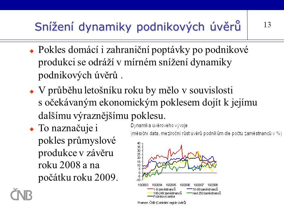 Snížení dynamiky podnikových úvěrů 13  Pokles domácí i zahraniční poptávky po podnikové produkci se odráží v mírném snížení dynamiky podnikových úvěr