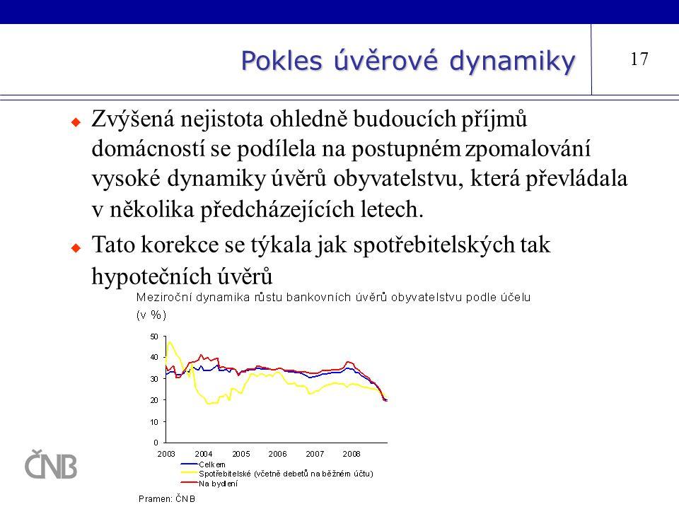 Pokles úvěrové dynamiky 17  Zvýšená nejistota ohledně budoucích příjmů domácností se podílela na postupném zpomalování vysoké dynamiky úvěrů obyvatel