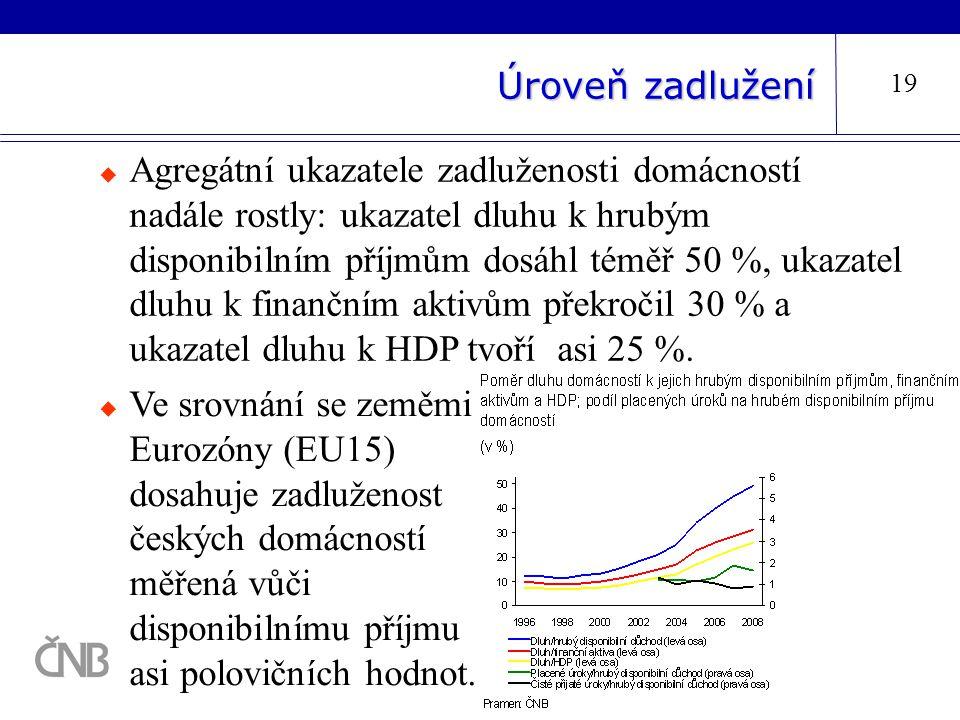 Úroveň zadlužení 19  Agregátní ukazatele zadluženosti domácností nadále rostly: ukazatel dluhu k hrubým disponibilním příjmům dosáhl téměř 50 %, ukaz