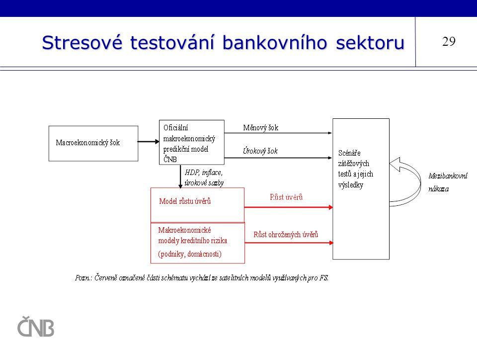 Stresové testování bankovního sektoru 29