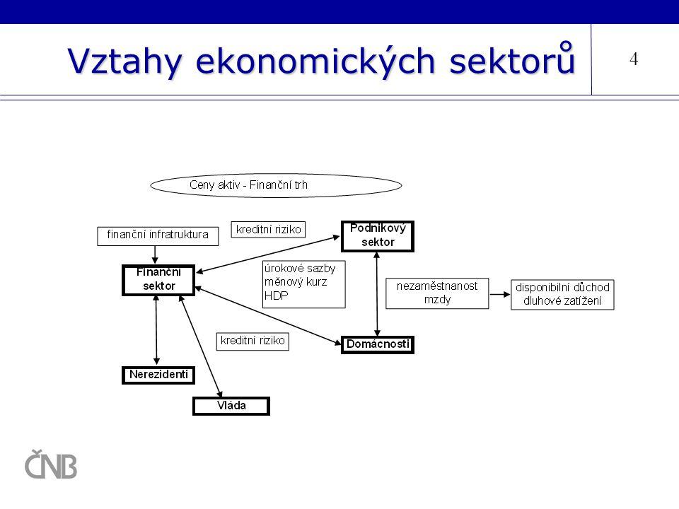 Vztahy ekonomických sektorů 4