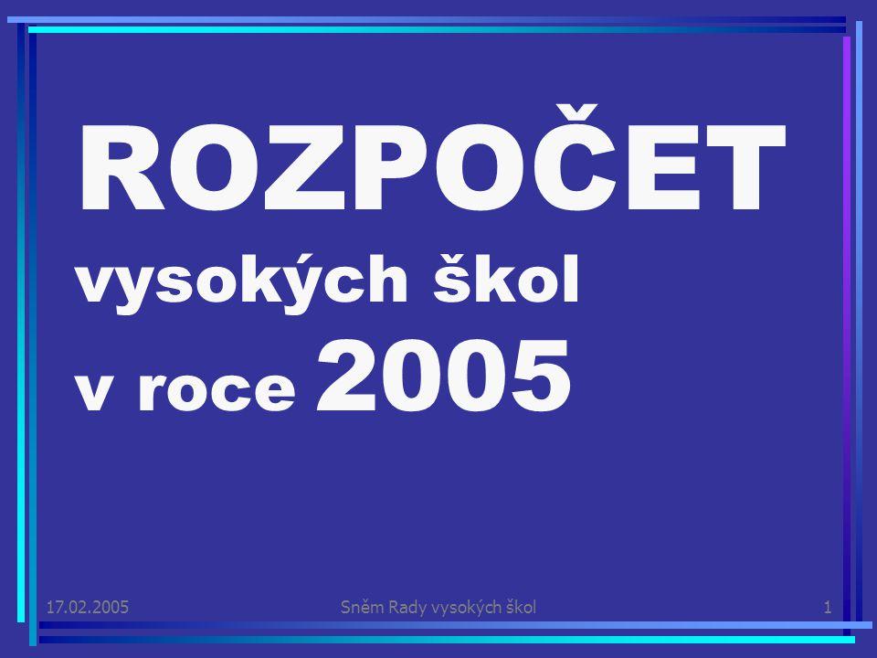 17.02.2005Sněm Rady vysokých škol1 ROZPOČET vysokých škol v roce 2005