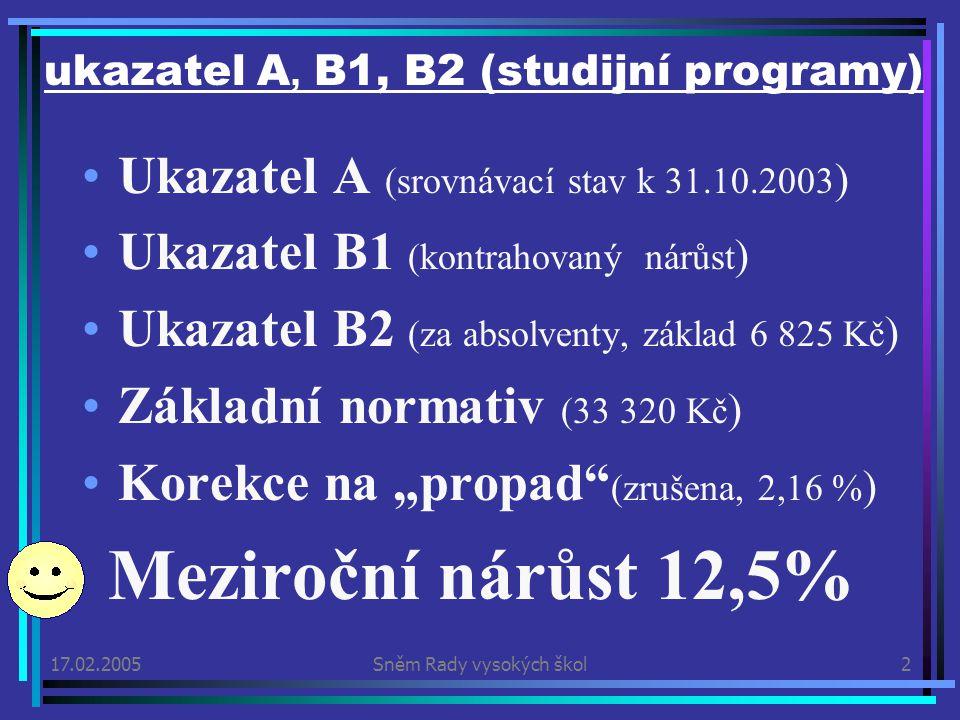 """17.02.2005Sněm Rady vysokých škol2 ukazatel A, B1, B2 (studijní programy) Ukazatel A (srovnávací stav k 31.10.2003 ) Ukazatel B1 (kontrahovaný nárůst ) Ukazatel B2 (za absolventy, základ 6 825 Kč ) Základní normativ (33 320 Kč ) Korekce na """"propad (zrušena, 2,16 % ) Meziroční nárůst 12,5%"""