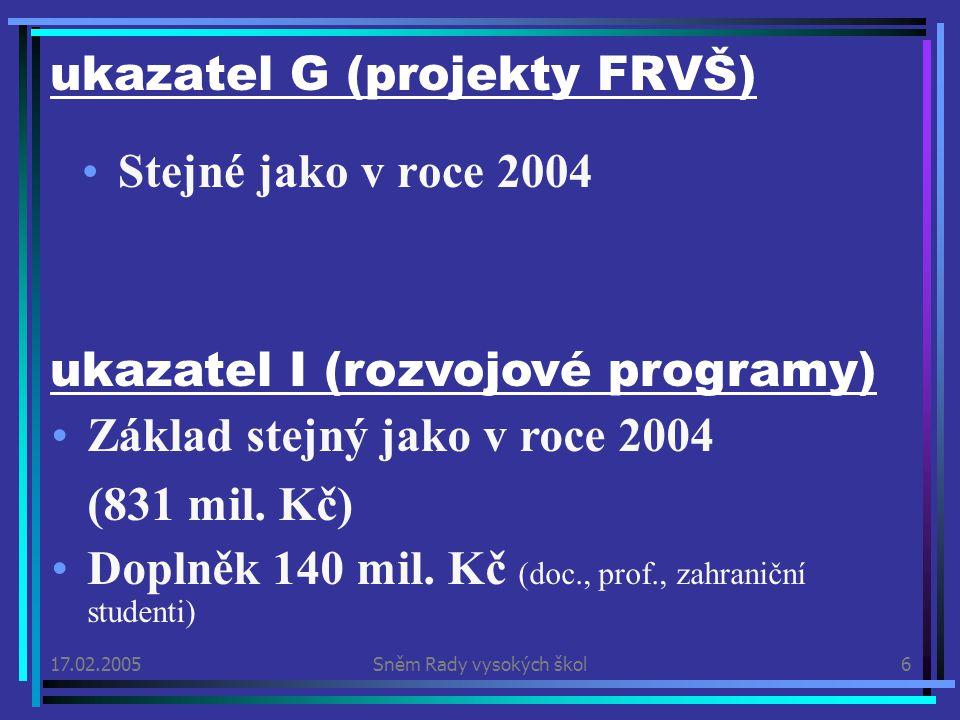 17.02.2005Sněm Rady vysokých škol6 ukazatel G (projekty FRVŠ) Stejné jako v roce 2004 ukazatel I (rozvojové programy) Základ stejný jako v roce 2004 (831 mil.