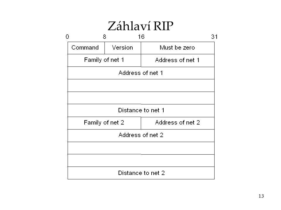 13 Záhlaví RIP