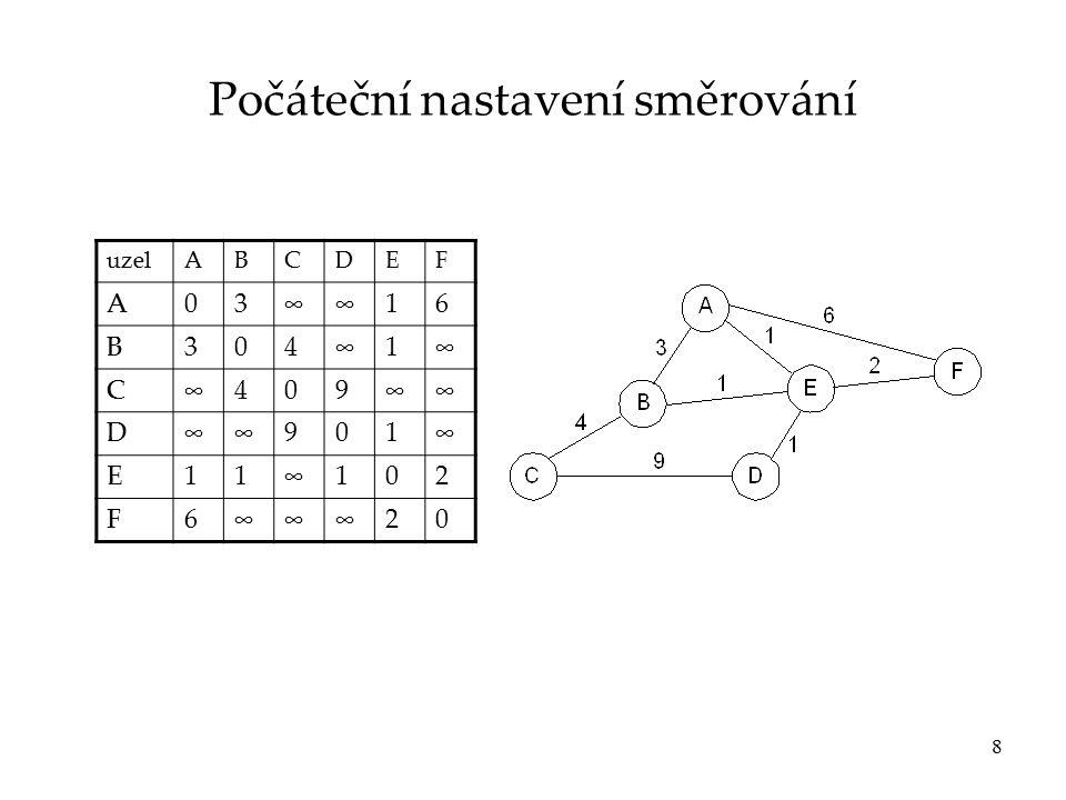 8 Počáteční nastavení směrování uzelABCDEF A03∞∞16 B304∞1∞ C∞409∞∞ D∞∞901∞ E11∞102 F6∞∞∞20