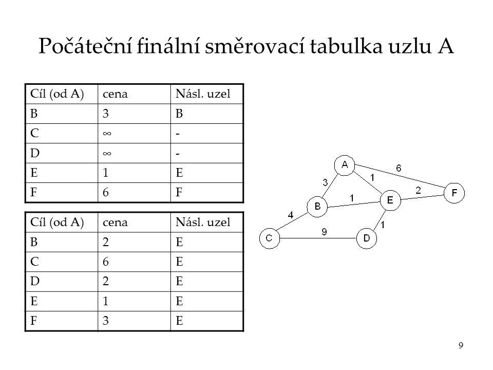 """10 Změny topologie  Problém """"čítání do nekonečna  Možná řešení  Omezení horní meze pro čítání (maximální vzdálenost)  Split horizon (rozštěpený obzor) ▫X nesmí poslat do uzlu Y svou vzdálenost k uzlu Z, je-li uzel Y ve směru z X do Z."""