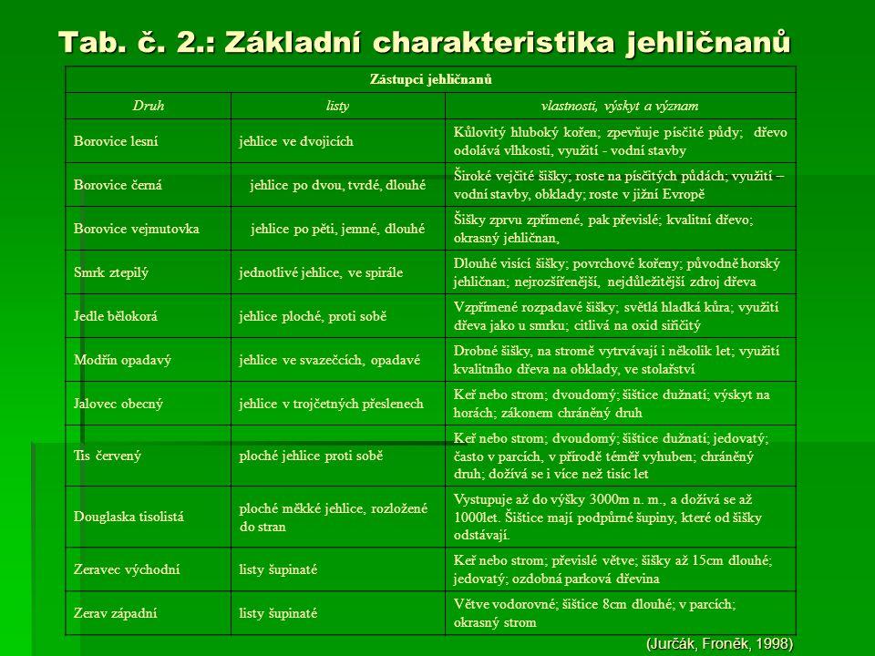 Tab. č. 2.: Základní charakteristika jehličnanů Tab. č. 2.: Základní charakteristika jehličnanů (Jurčák, Froněk, 1998) Zástupci jehličnanů Druhlistyvl