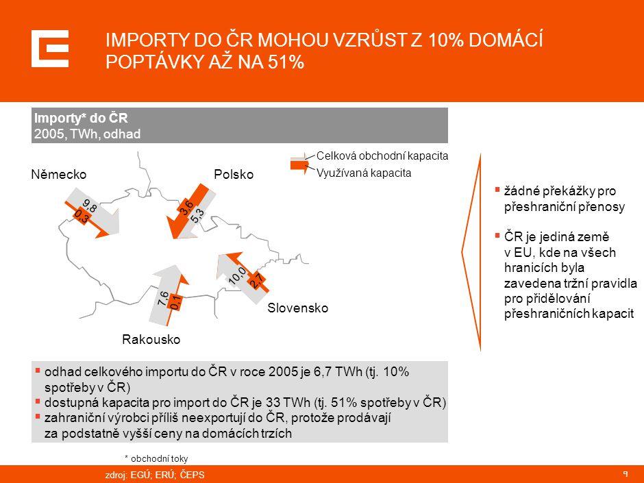 9 IMPORTY DO ČR MOHOU VZRŮST Z 10% DOMÁCÍ POPTÁVKY AŽ NA 51%  odhad celkového importu do ČR v roce 2005 je 6,7 TWh (tj. 10% spotřeby v ČR)  dostupná