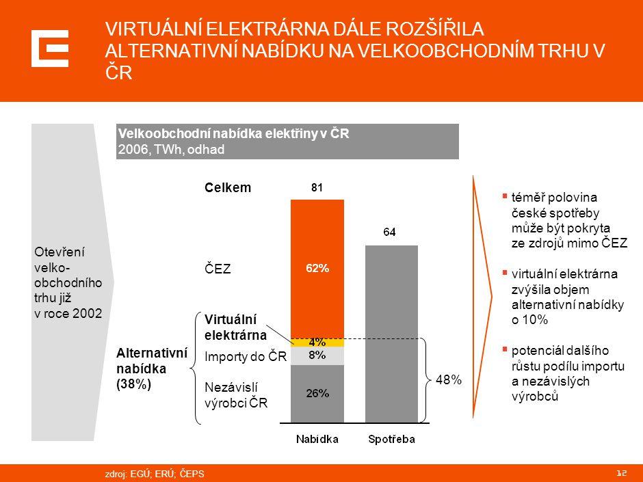 12 VIRTUÁLNÍ ELEKTRÁRNA DÁLE ROZŠÍŘILA ALTERNATIVNÍ NABÍDKU NA VELKOOBCHODNÍM TRHU V ČR  téměř polovina české spotřeby může být pokryta ze zdrojů mim