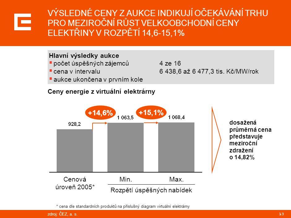 13 VÝSLEDNÉ CENY Z AUKCE INDIKUJÍ OČEKÁVÁNÍ TRHU PRO MEZIROČNÍ RŮST VELKOOBCHODNÍ CENY ELEKTŘINY V ROZPĚTÍ 14,6-15,1% Hlavní výsledky aukce  počet ús