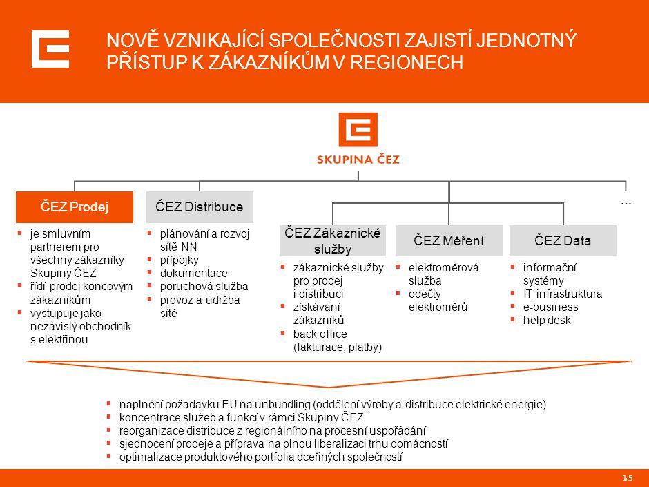 15 NOVĚ VZNIKAJÍCÍ SPOLEČNOSTI ZAJISTÍ JEDNOTNÝ PŘÍSTUP K ZÁKAZNÍKŮM V REGIONECH  naplnění požadavku EU na unbundling (oddělení výroby a distribuce e