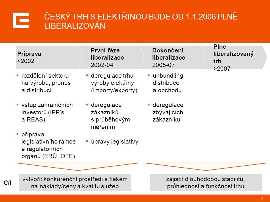 12 VIRTUÁLNÍ ELEKTRÁRNA DÁLE ROZŠÍŘILA ALTERNATIVNÍ NABÍDKU NA VELKOOBCHODNÍM TRHU V ČR  téměř polovina české spotřeby může být pokryta ze zdrojů mimo ČEZ  virtuální elektrárna zvýšila objem alternativní nabídky o 10%  potenciál dalšího růstu podílu importu a nezávislých výrobců zdroj:EGÚ; ERÚ; ČEPS Velkoobchodní nabídka elektřiny v ČR 2006, TWh, odhad ČEZ Nezávislí výrobci ČR Importy do ČR Virtuální elektrárna 81 Alternativní nabídka (38%) 48% Celkem Otevření velko- obchodního trhu již v roce 2002