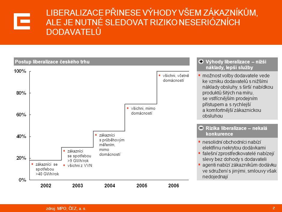 3 ČR NABÍZÍ NEJLEVNĚJŠÍ CENU V REGIONU +10% +15% +18% +22% +72% Exportní trhyImportní trhy ČRČRSlovenskoPolskoNěmeckoRakouskoMaďarskoItálie Německo Polsko Slovensko Rakousko Maďarsko Velkoobchodní cena elektřiny 2005, základní pásmo, EUR/MWh Zdroj: ČEZ, a.