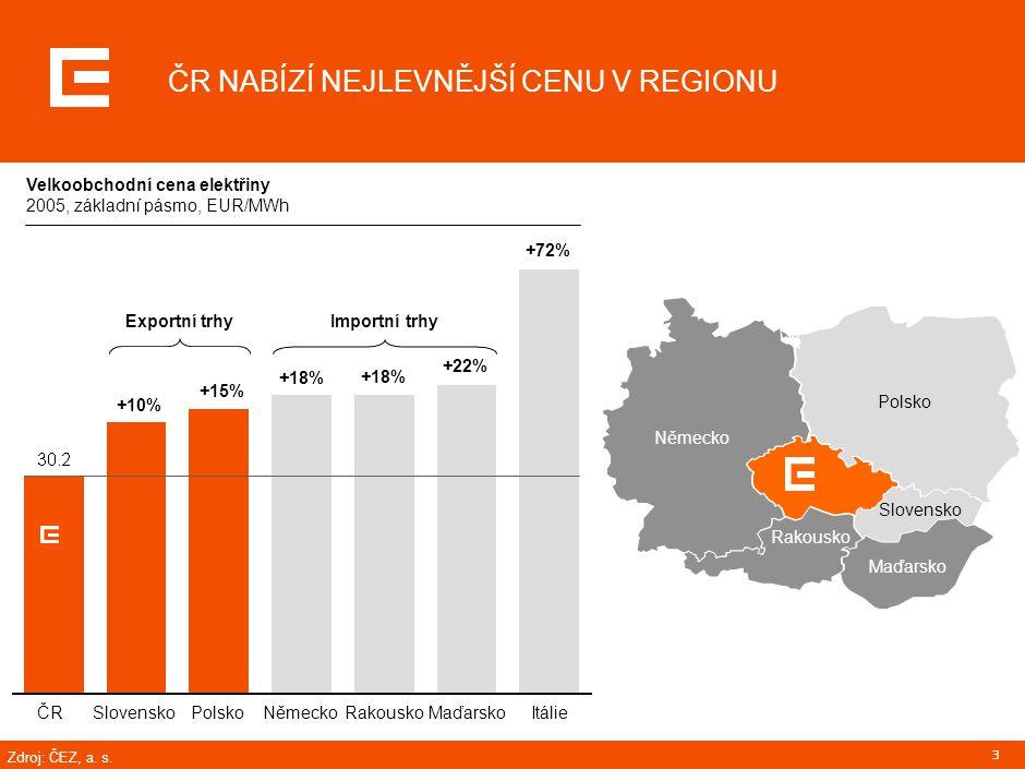 3 ČR NABÍZÍ NEJLEVNĚJŠÍ CENU V REGIONU +10% +15% +18% +22% +72% Exportní trhyImportní trhy ČRČRSlovenskoPolskoNěmeckoRakouskoMaďarskoItálie Německo Po