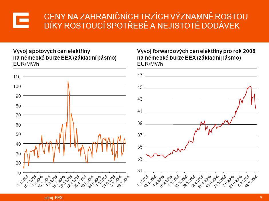 4 CENY NA ZAHRANIČNÍCH TRZÍCH VÝZNAMNĚ ROSTOU DÍKY ROSTOUCÍ SPOTŘEBĚ A NEJISTOTĚ DODÁVEK Vývoj spotových cen elektřiny na německé burze EEX (základní