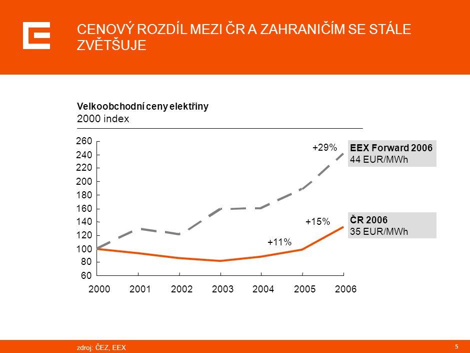 5 ČR 2006 35 EUR/MWh Velkoobchodní ceny elektřiny 2000 index EEX Forward 2006 44 EUR/MWh 60 80 100 120 140 160 180 200 220 240 260 2000200120022003200
