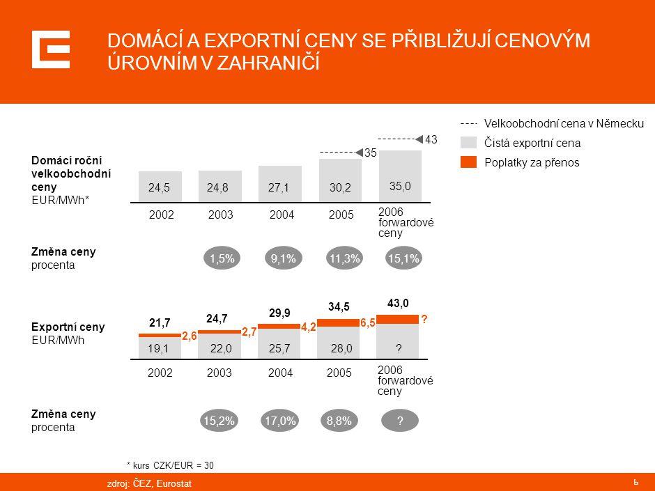 7 EUR/MWh Variabilní náklady* Přes- hraniční poplatky Exportní marže Celkové variabilní náklady Cena emisních povolenek** Elektřina EUR/MWh 28 30 32 34 36 38 40 42 44 46 48 LedenÚnorBřezenDubenKvětenČervenČervenec 5 10 15 20 25 30 35 CO 2 EUR/t *uhelné elektrárny **výroba 1 MWh v uhelné elektrárně má za následek uvolnění 1,04 tuny CO 2 ***2006 baseload obchodováno na německé burze EEX Minimální marže Cena elektřiny*** Cena emisních povolenek EMISNÍ POVOLENKY UMOŽŇUJÍ ČEZ ZAJISTIT EXPORT zdroj:ČEZ, EEX
