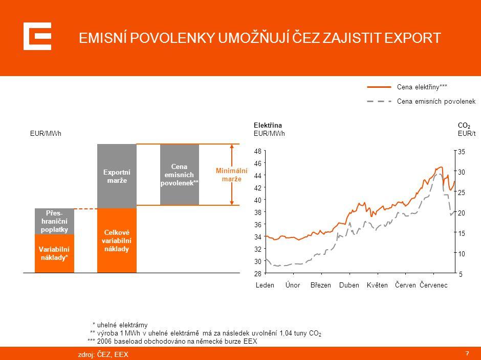 7 EUR/MWh Variabilní náklady* Přes- hraniční poplatky Exportní marže Celkové variabilní náklady Cena emisních povolenek** Elektřina EUR/MWh 28 30 32 3