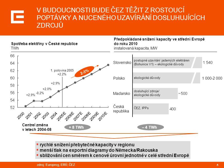 8 V BUDOUCNOSTI BUDE ČEZ TĚŽIT Z ROSTOUCÍ POPTÁVKY A NUCENÉHO UZAVÍRÁNÍ DOSLUHUJÍCÍCH ZDROJŮ Centrel změna v letech 2004-08 Spotřeba elektřiny v České