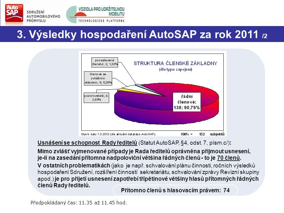 3. Výsledky hospodaření AutoSAP za rok 2011 /2 Usnášení se schopnost Rady ředitelů (Statut AutoSAP, §4, odst. 7, písm.c/): Mimo zvlášť vyjmenované pří