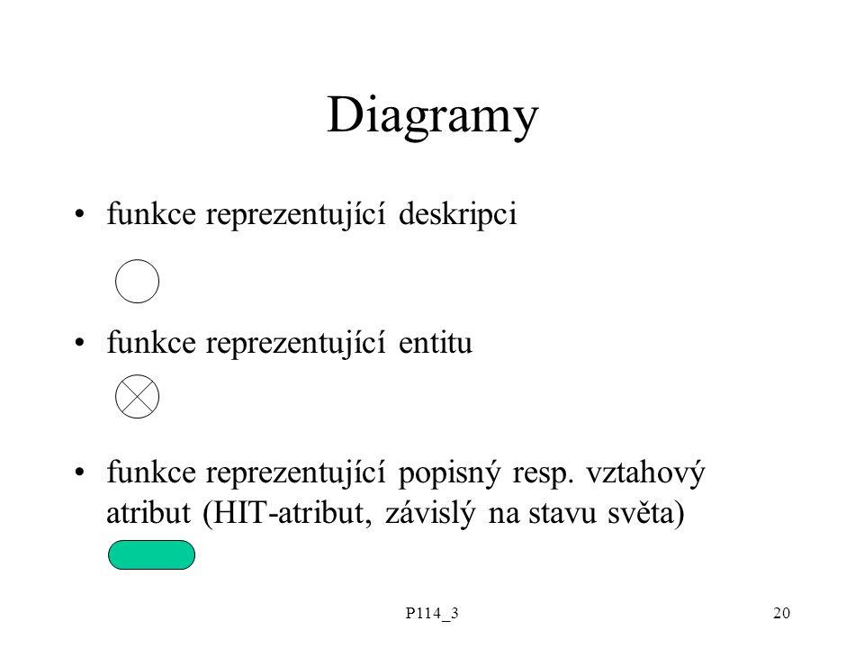 P114_320 Diagramy funkce reprezentující deskripci funkce reprezentující entitu funkce reprezentující popisný resp. vztahový atribut (HIT-atribut, závi