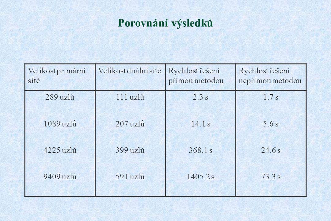 Porovnání výsledků Velikost primární sítě Velikost duální sítěRychlost řešení přímou metodou Rychlost řešení nepřímou metodou 289 uzlů111 uzlů2.3 s1.7