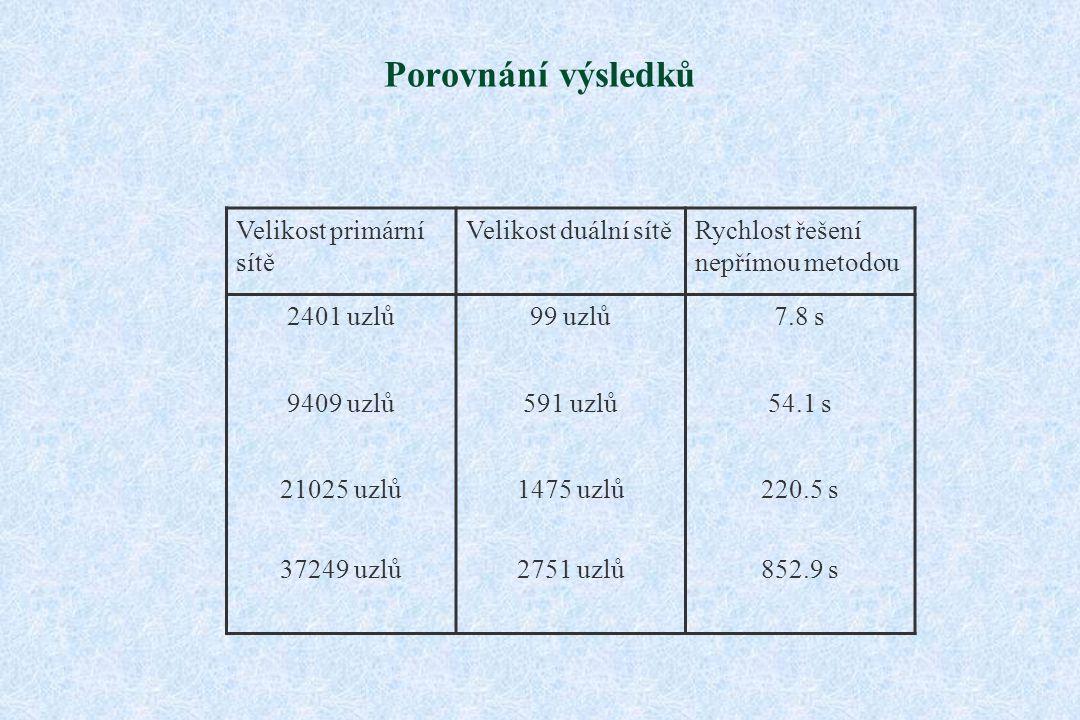 Porovnání výsledků Velikost primární sítě Velikost duální sítěRychlost řešení nepřímou metodou 2401 uzlů99 uzlů7.8 s 9409 uzlů591 uzlů54.1 s 21025 uzlů1475 uzlů220.5 s 37249 uzlů2751 uzlů852.9 s