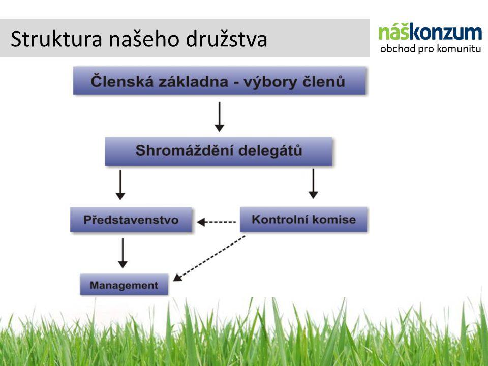 Struktura našeho družstva obchod pro komunitu
