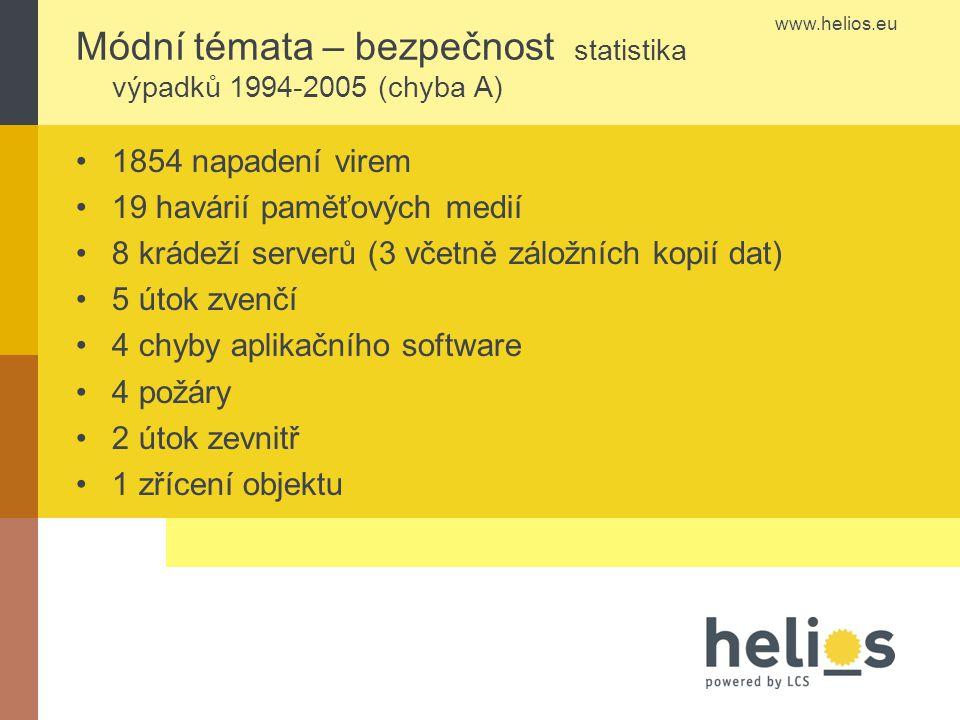 www.helios.eu Módní témata – bezpečnost statistika výpadků 1994-2005 (chyba A) 1854 napadení virem 19 havárií paměťových medií 8 krádeží serverů (3 včetně záložních kopií dat) 5 útok zvenčí 4 chyby aplikačního software 4 požáry 2 útok zevnitř 1 zřícení objektu