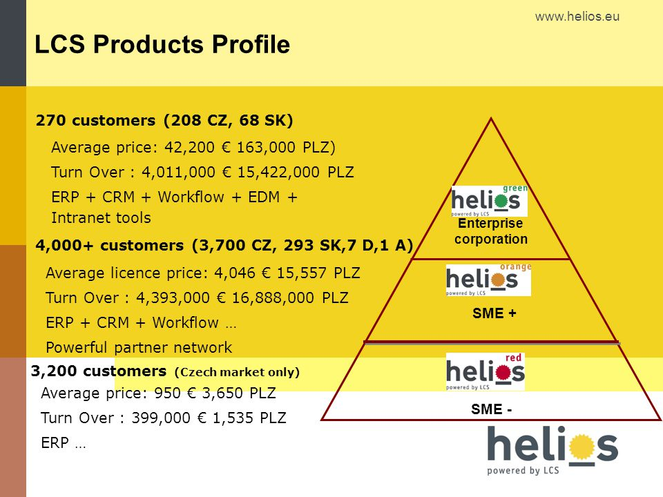 www.helios.eu LCS Products Profile Enterprise corporation SME - SME + 4,000+ customers (3,700 CZ, 293 SK,7 D,1 A) 3,200 customers (Czech market only)