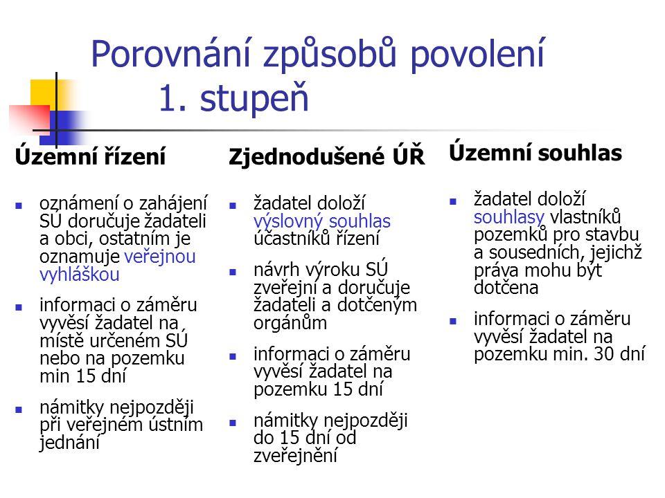 Porovnání způsobů povolení 1. stupeň Územní řízení oznámení o zahájení SÚ doručuje žadateli a obci, ostatním je oznamuje veřejnou vyhláškou informaci